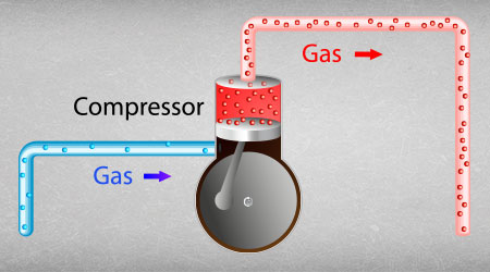 In this image, we demonstrate the second step of the heat pump process