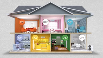 This is an illustration of how a multi-zone system works, heating and cooling different rooms by user setting