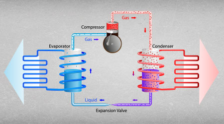 In this image, we demonstrate the fourth step of the heat pump process